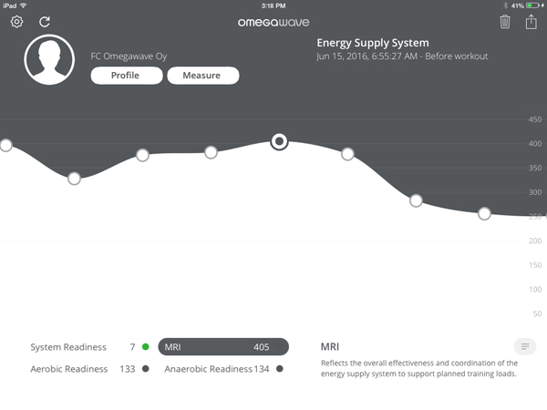 "Ask Omegawave: Energy Supply Systems & ""The Pump"""